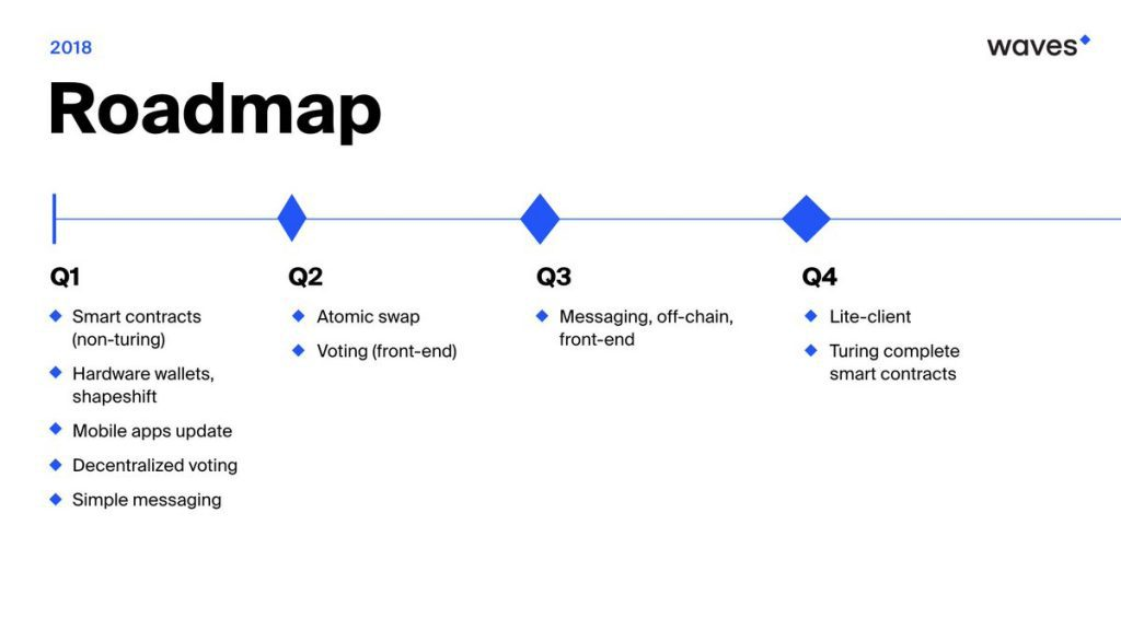 Waves roadmap 2018