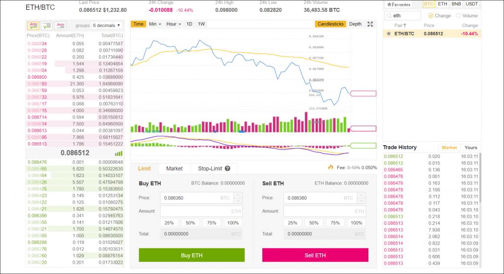 binance markt bitcoin