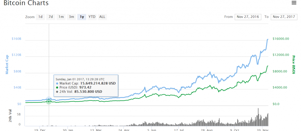 bitcoin prijs op 1 januari