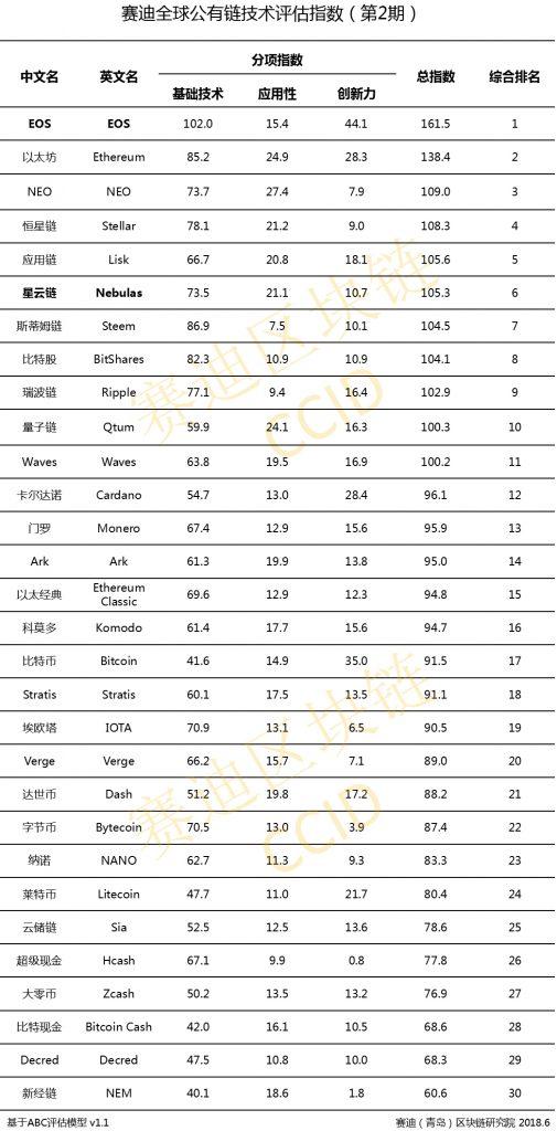 Chinese cryptoranglijst