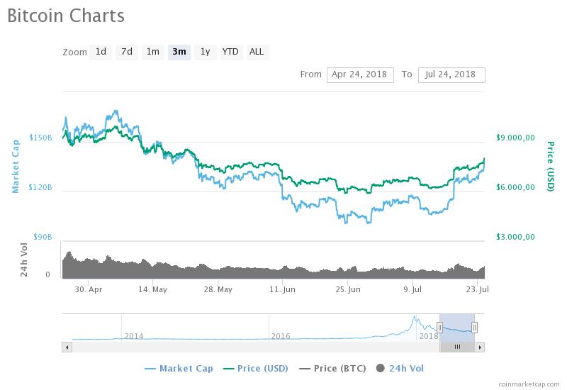 Bitcoin 8000 dollar 24 juli