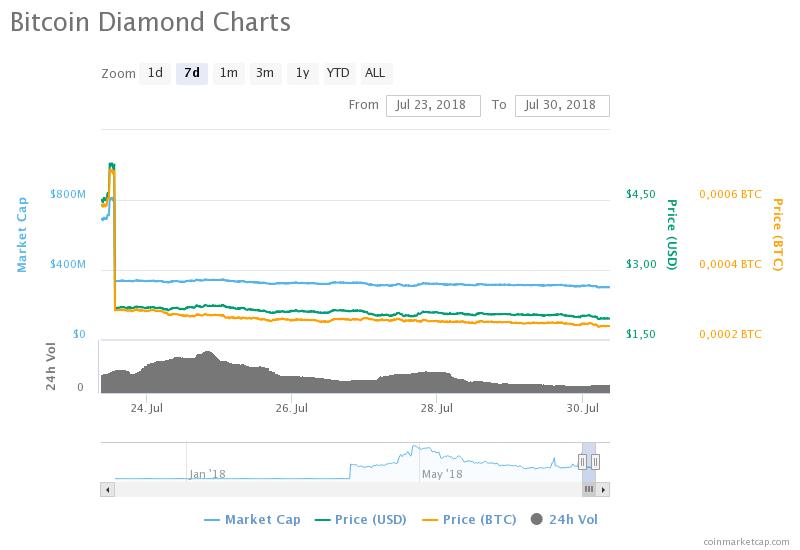 Bitcoin Diamond (BCD) koersval