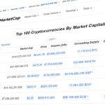 CoinMarketCap: hoe werkt dat
