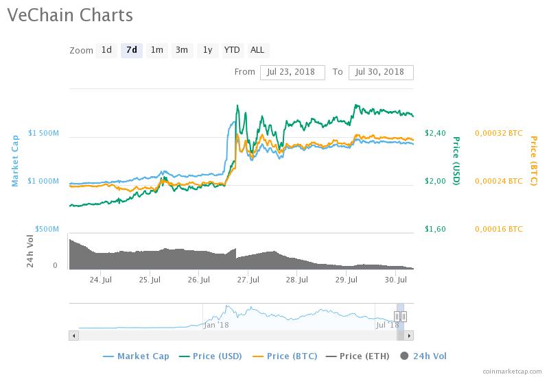Cryptomarkt Update VeChain naar VET