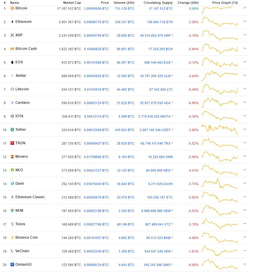Marktupdate 24 juli 2018 Bitcoin on top
