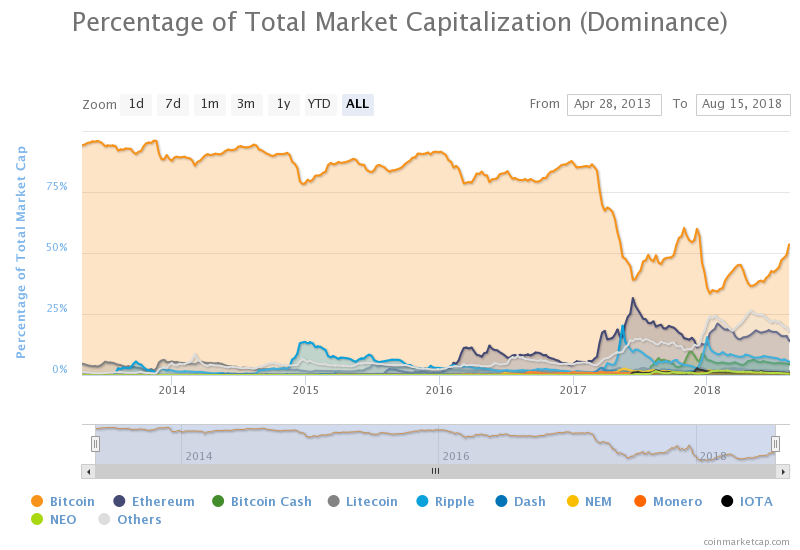 Bitcoin Dominance 53.7%