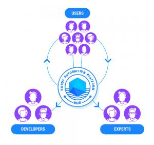 Deelnemers in het Buddy platform