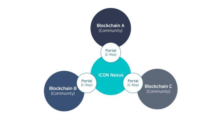 Connecten van de Blockchains