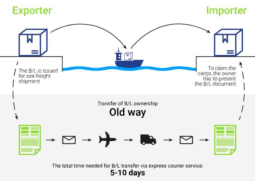 CargoX probleem met huidig transport