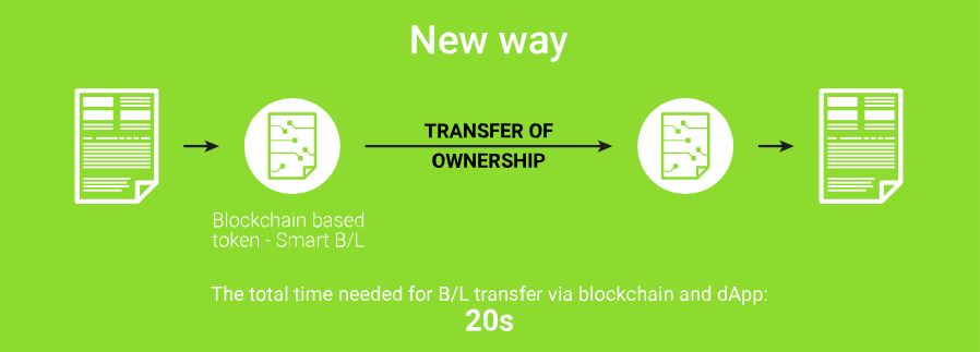 CargoX biedt de oplossing in de blockchain