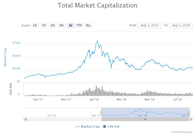 Crypto bearmarkt, blijven dalen