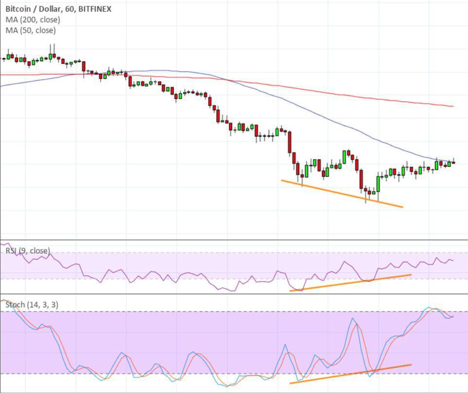 Divergance trading bearish indicator