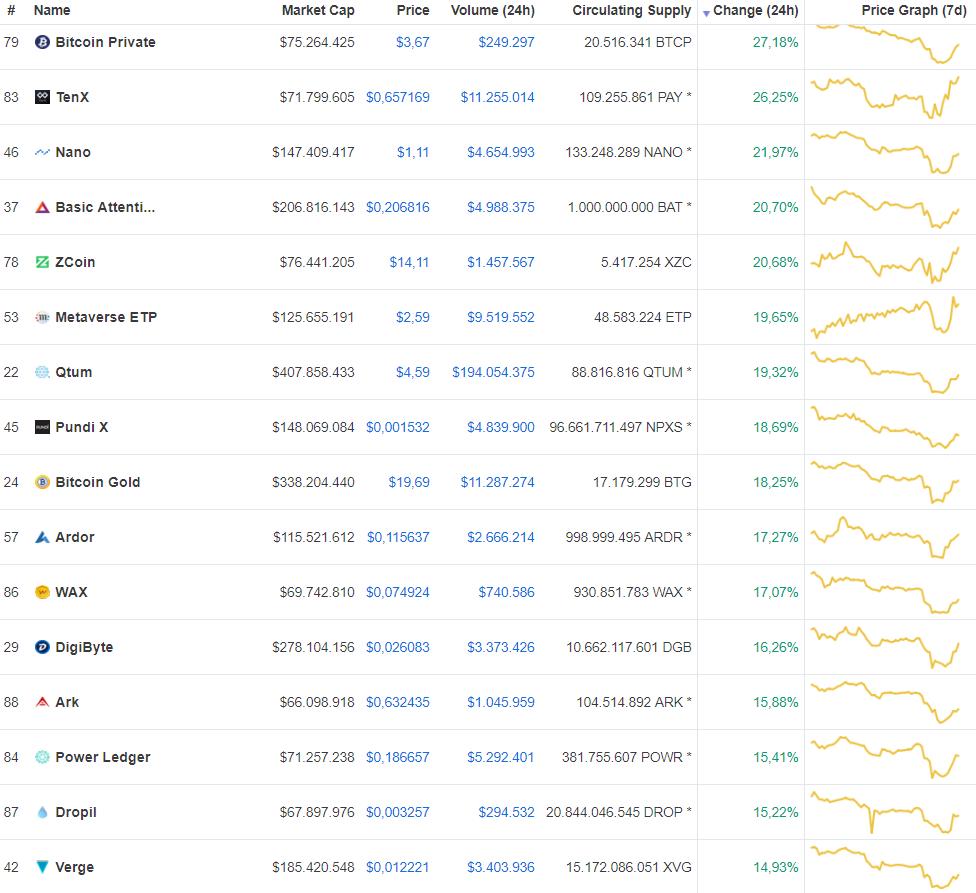 Groene markt BAT, NANO en Bitcoin stijgen