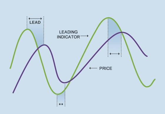 Technische Analyse indicatoren kiezen