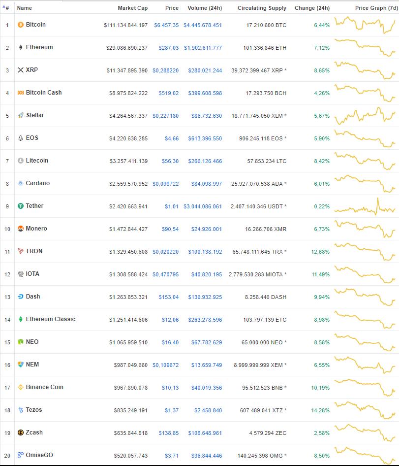 Top 20 markt van vandaag