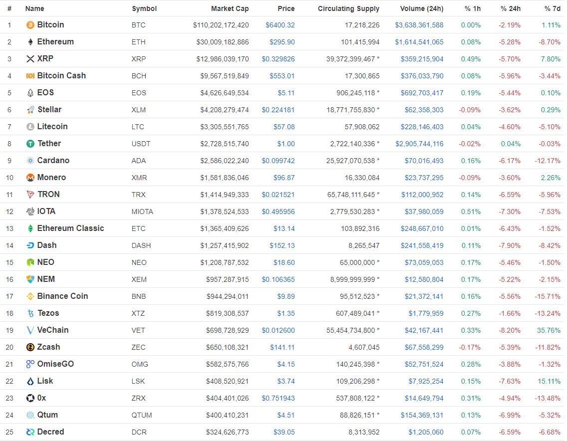 cryptomarkt koersen bitcoin xrp ethereum