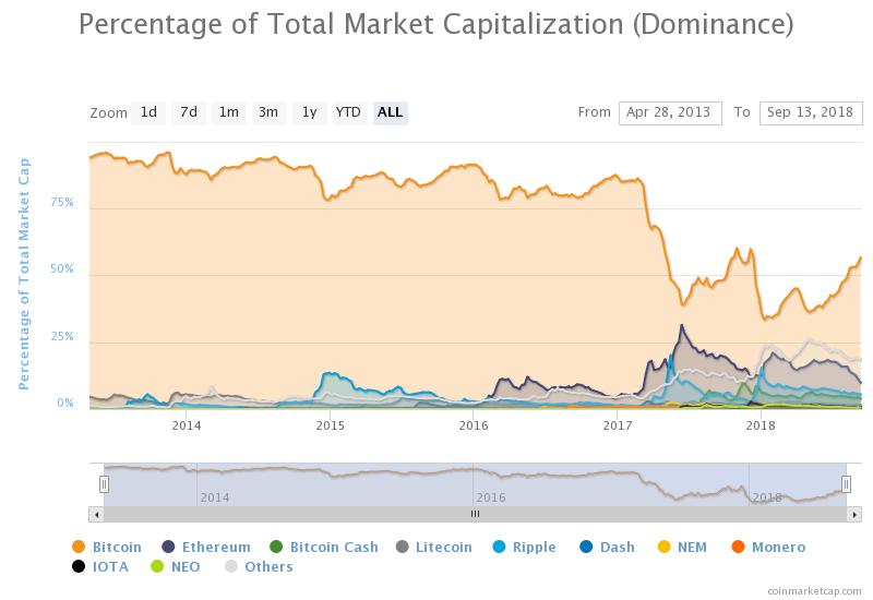 BTC dominance september