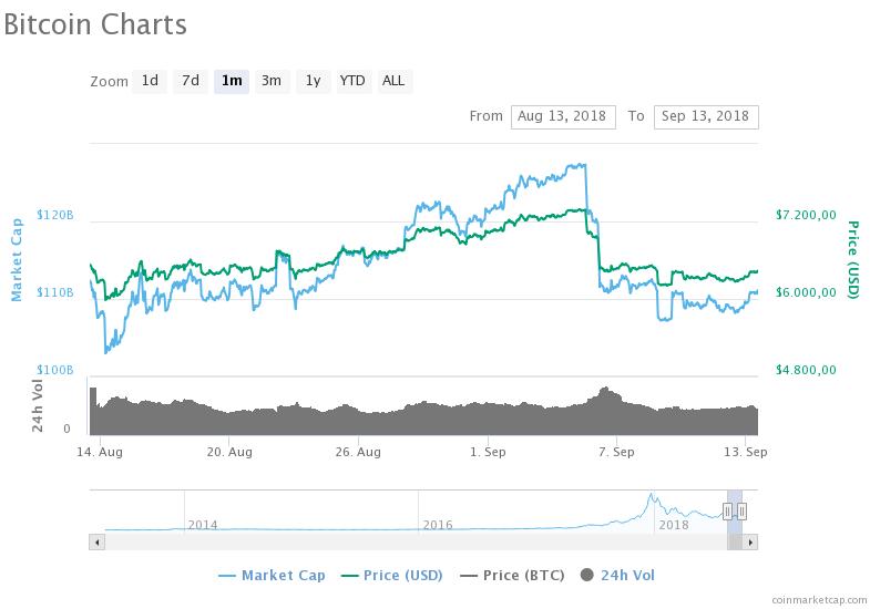 Bitcoin Koers 14 aug - 13 sept