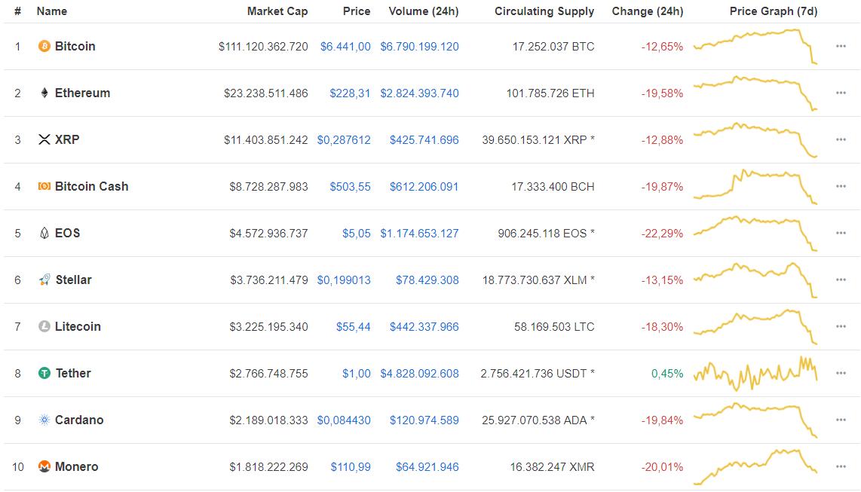Bitcoin daalt, altcoins volgen