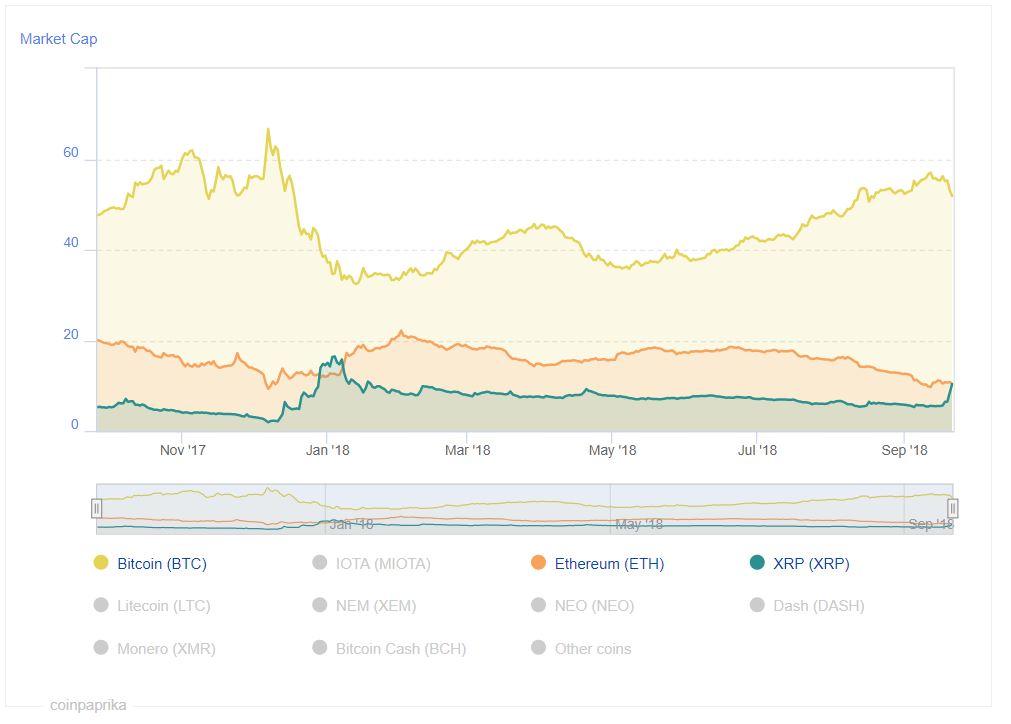 Ripple gaat de strijd aan met Ethereum om de plek achter Bitcoin