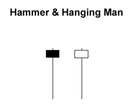 Hammer and Hanging Man