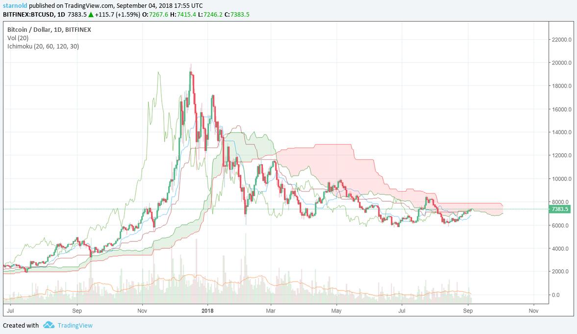 Ichimoku Cloud analyse op Bitcoin