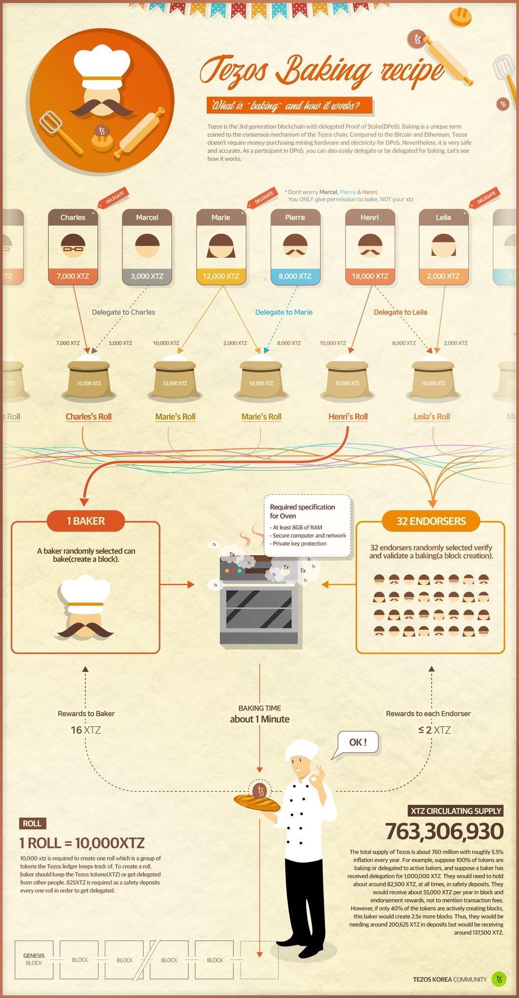 Tezos baking uitgelegd