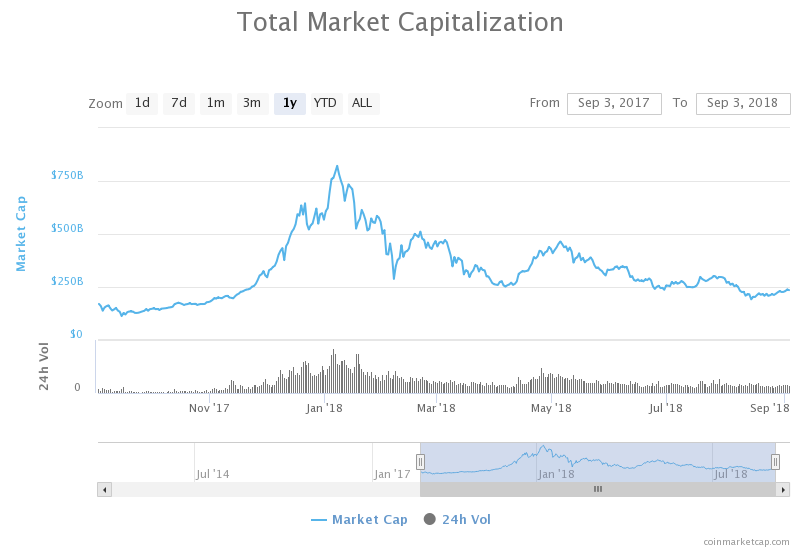 Totale marktwaarde cryptocurrency. 235 miljard USD