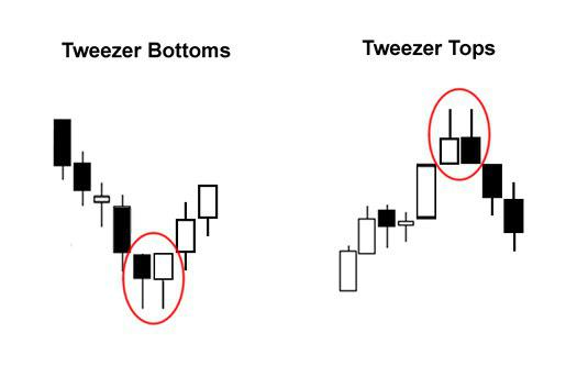 Tweezer Bottom Tops TA Technische Analyse