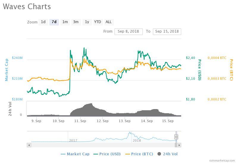 De prijs van Waves reageert op goed nieuws