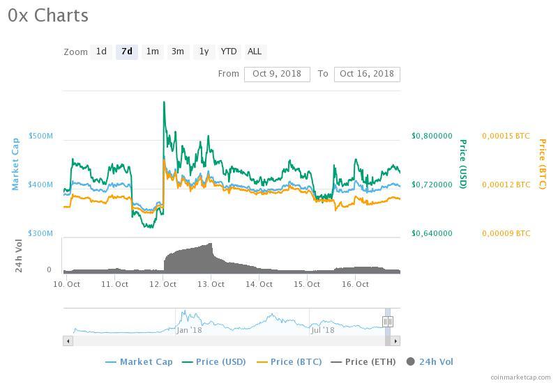 0x chart afgelopen week