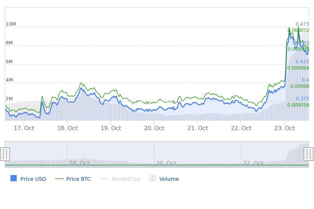 Marktupdate Chainlink LINK