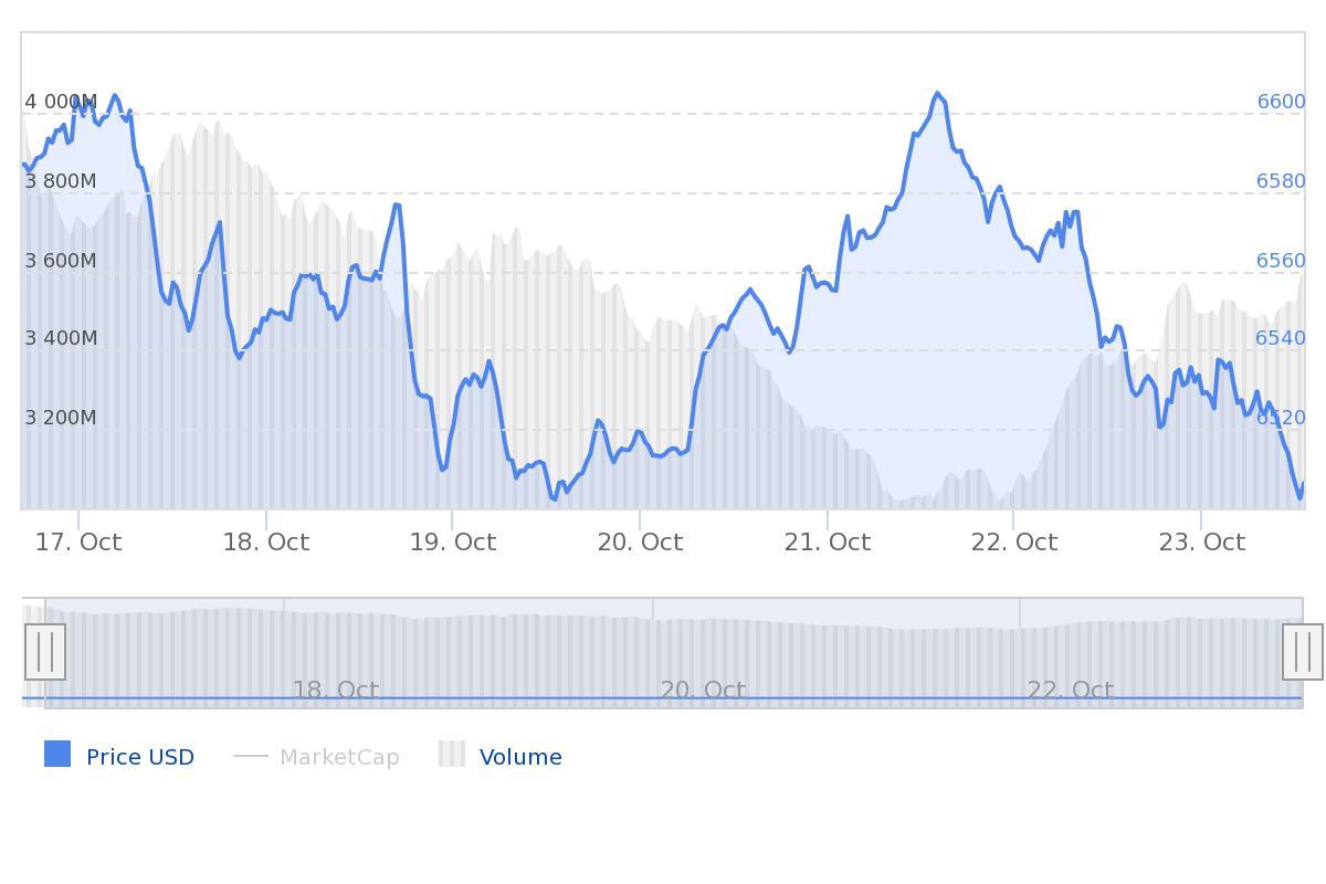 Marktupdate bitcoin (BTC)