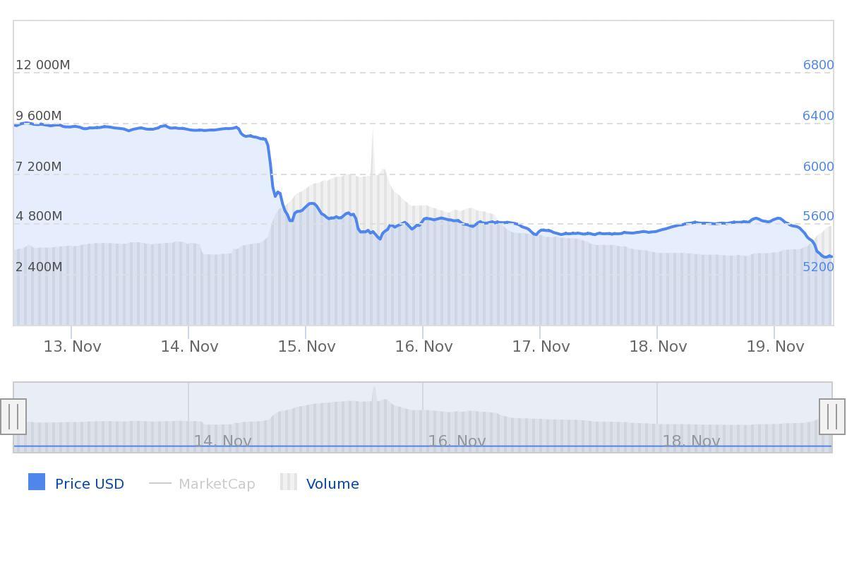 Bitcoin prijs update week
