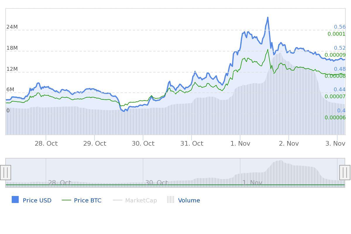 Chainlink marktupdate LINK