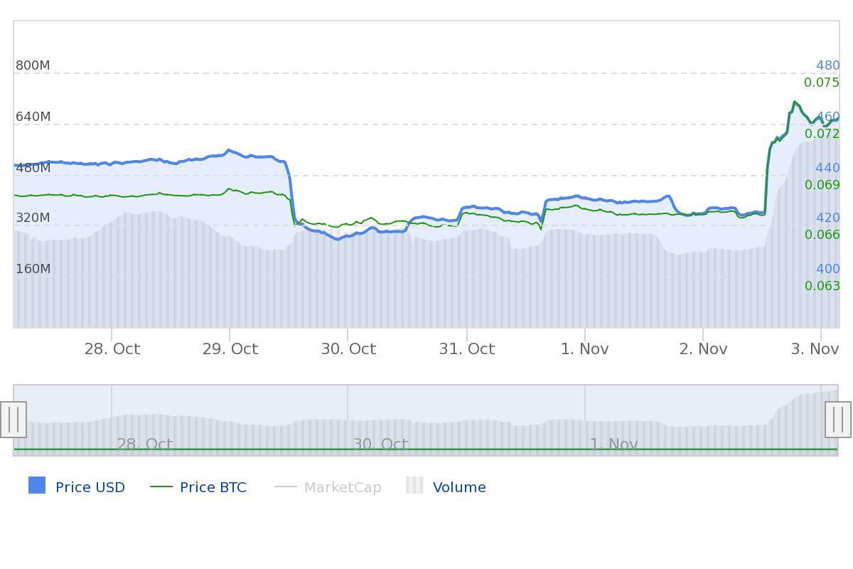 Marktupdate Bitcoin Cash