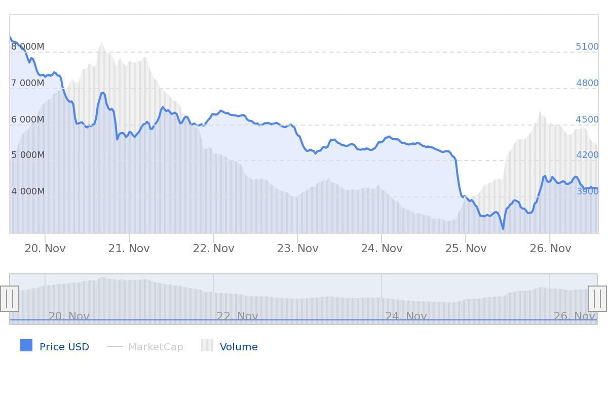 marktupdate bitcoin BTC week