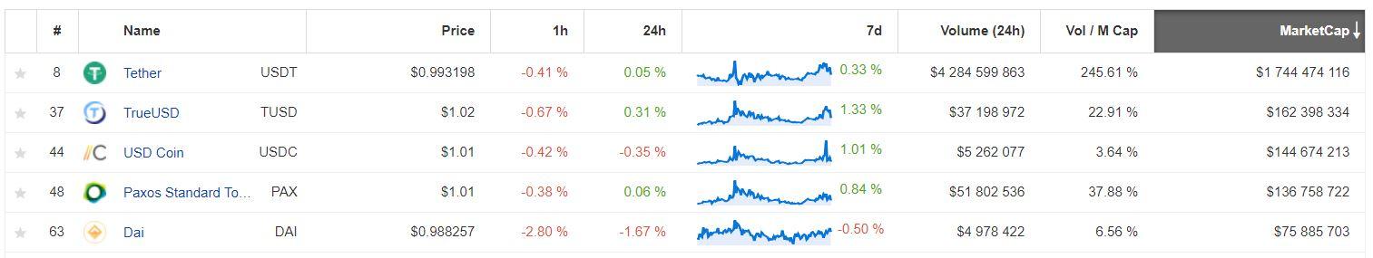 stablecoins update markt