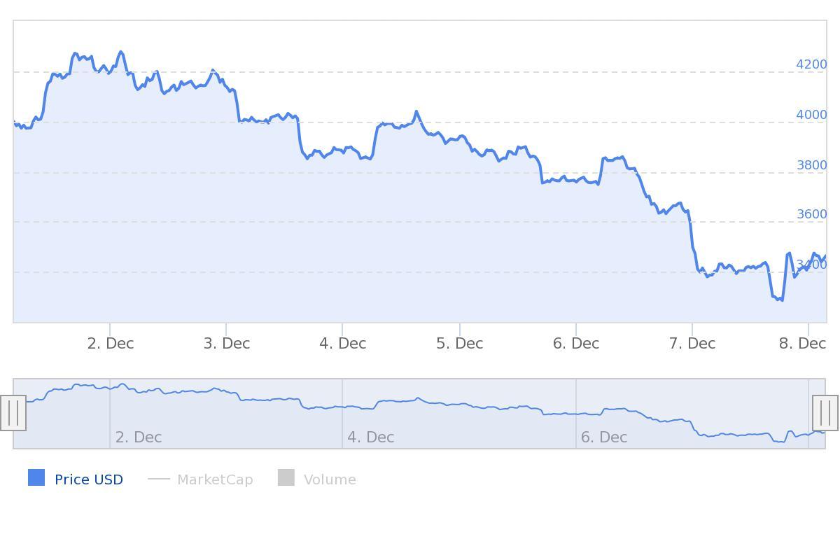 BTC prijs update week Bitcoin