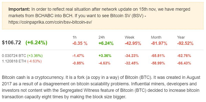 Bitcoin Cash prijsupdate week