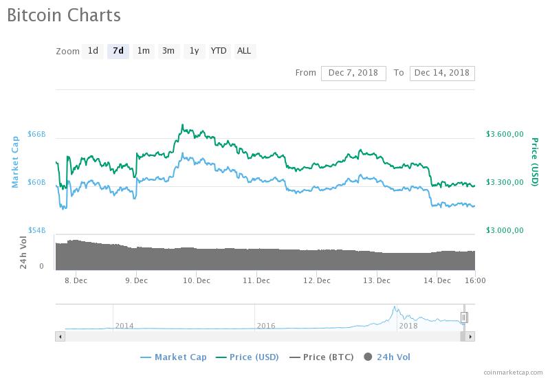 Bitcoin Koers 14-12 week