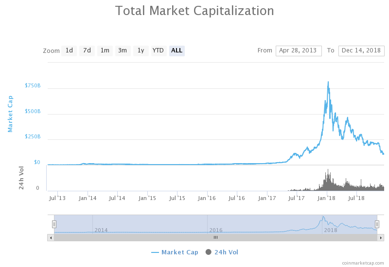 Cryptocurrency Market Cap rond 100 miljoen dollar
