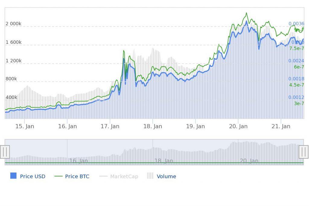 Apollo Currency update prijs