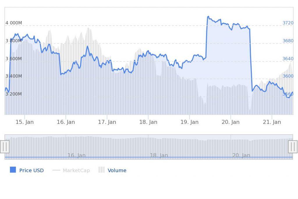 Bitcoin update prijs nieuws