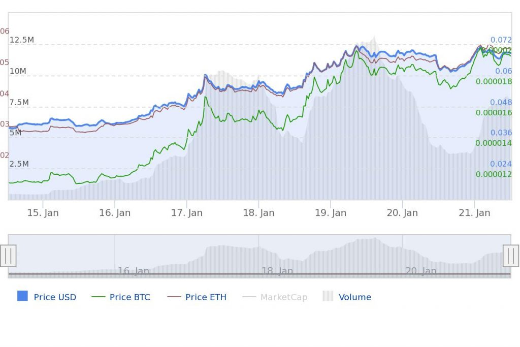 Loopring stijging prijs update