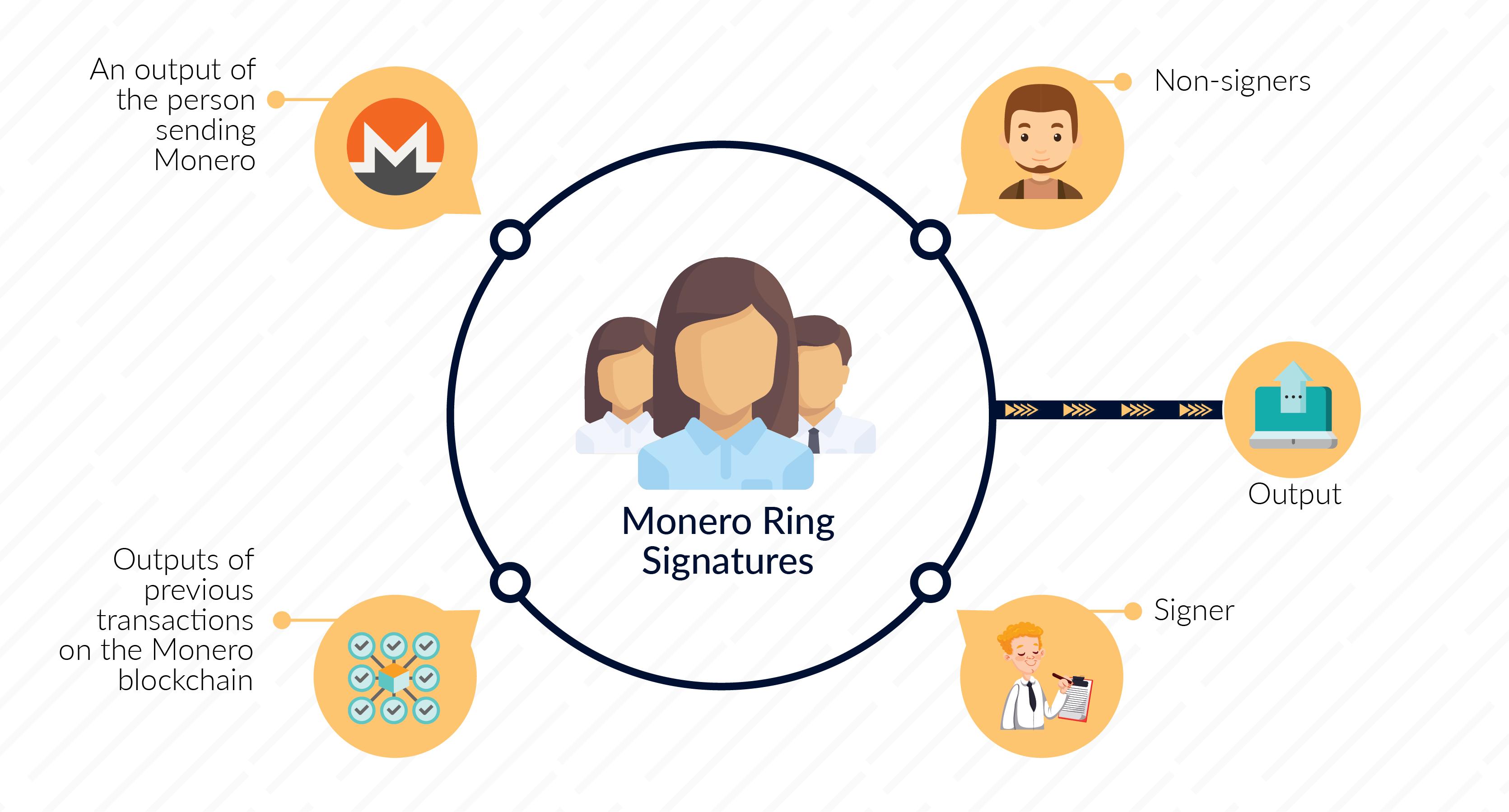 Ring signatures Monero
