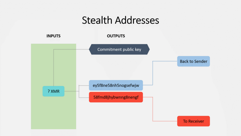 Stealth Address uitgelegd