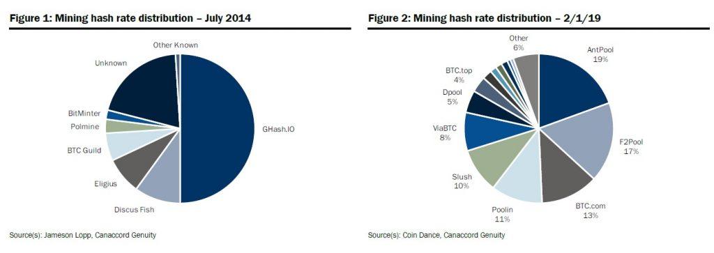 bitcoin mining decentraal