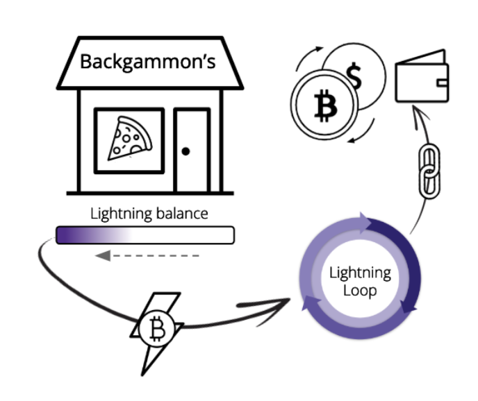 loop out bitcoin lightning network